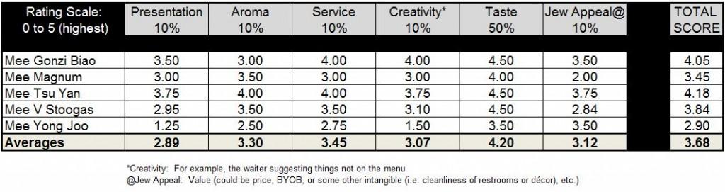 SpicyTasty Ratings