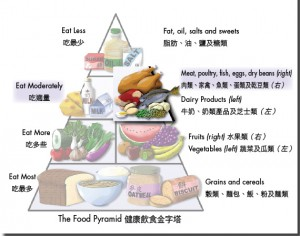 Low Carb Chinese Food Pyramid
