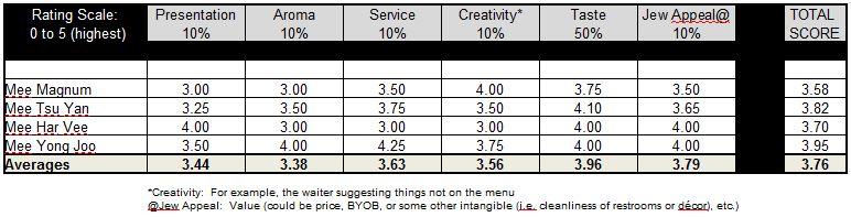 Red Tiger Dumpling House Ratings