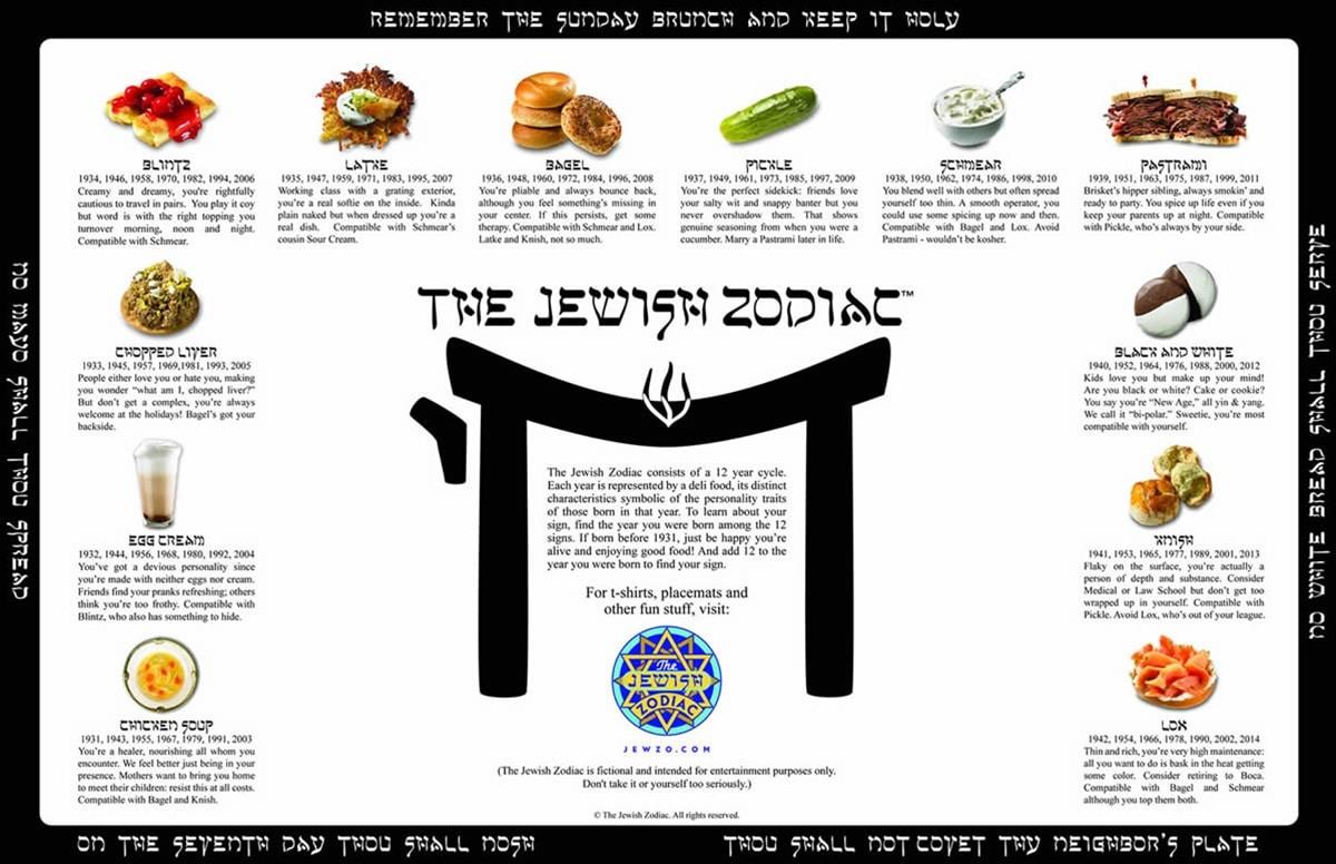 jewish-zodiac