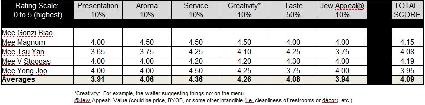 Green Leaf Chinese Restaurant Rating