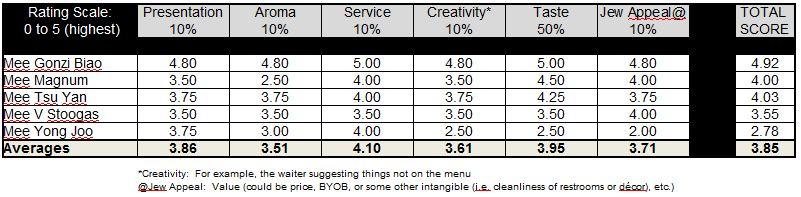 Moonstone Ratings