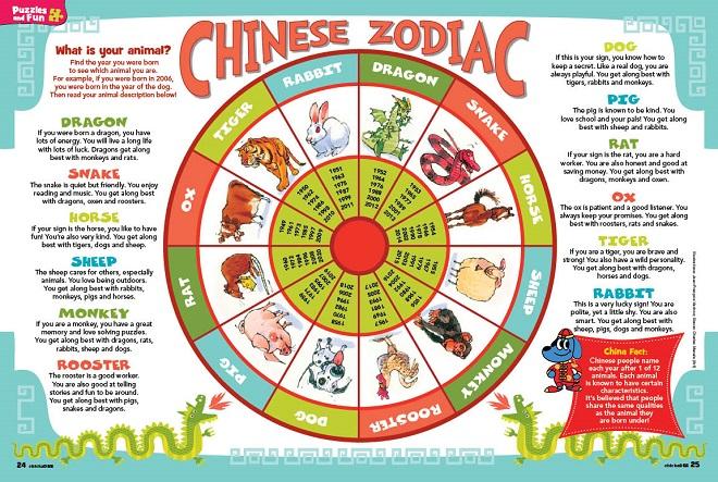 Chinese New Year's – The Chinese Zodiac