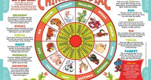 graphic relating to Printable Chinese Zodiac Placemat named Chinese Zodiac Archives The Chinese Quest
