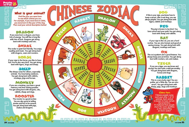 Chinese New Year's – The Chinese Zodiac