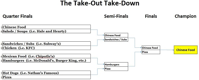 take-out-take-down-finals